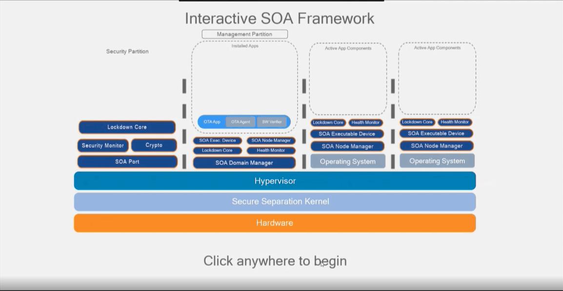 The GuardKnox SOA Framework Explained